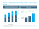 Barclays is well positioned to monetise growth in capital markets activity