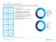 Q221 Barclays International